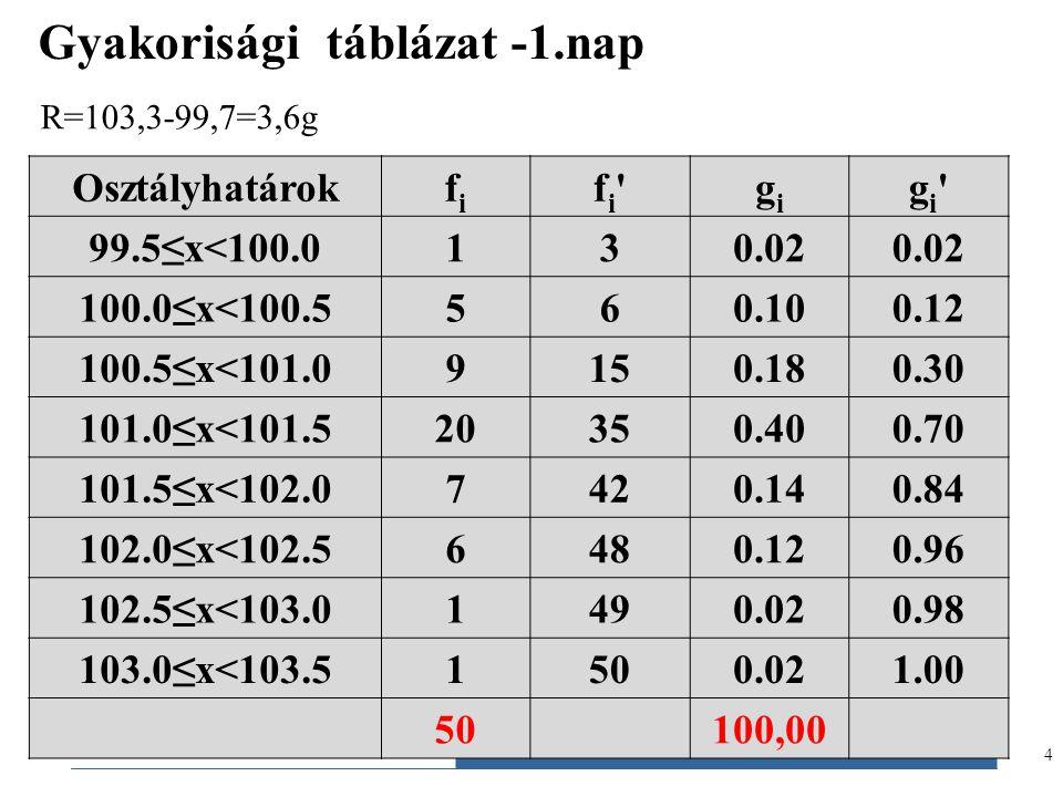 Gazdaságstatisztika, 2012 4 Gyakorisági táblázat -1.nap Osztályhatárokfifi fi'fi'gigi gi'gi' 99.5≤x<100.0130.02 100.0≤x<100.5560.100.12 100.5≤x<101.09