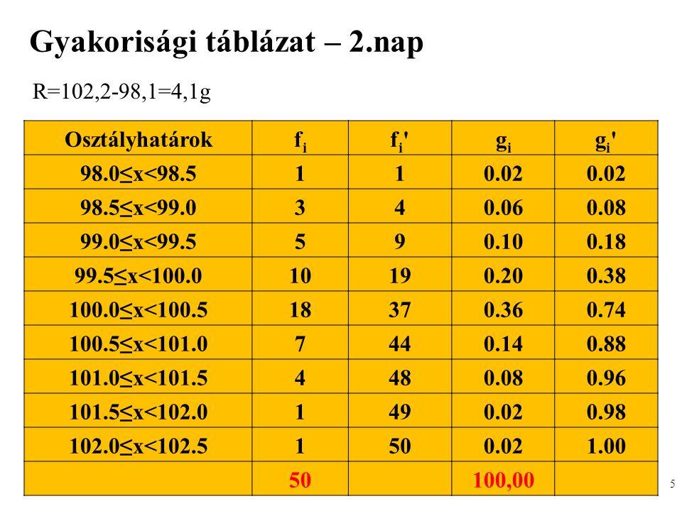 Gazdaságstatisztika, 2012 Gyakorisági táblázat – 2.nap 5 Osztályhatárokfifi fi'fi'gigi gi'gi' 98.0≤x<98.5110.02 98.5≤x<99.0340.060.08 99.0≤x<99.5590.1