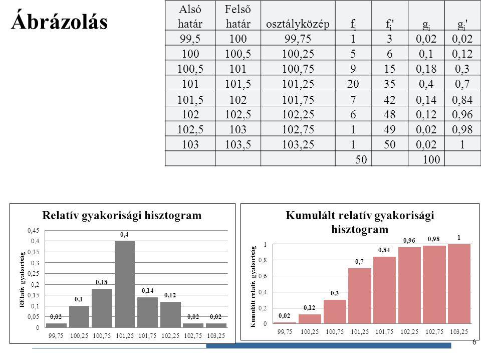 Gazdaságstatisztika, 2012 Ábrázolás 6 Alsó határ Felső határosztályközépfifi fi'fi'gigi gi'gi' 99,510099,75130,02 100100,5100,25560,10,12 100,5101100,