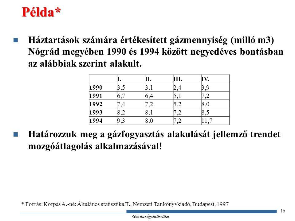 Gazdaságstatisztika 16 Háztartások számára értékesített gázmennyiség (milló m3) Nógrád megyében 1990 és 1994 között negyedéves bontásban az alábbiak s