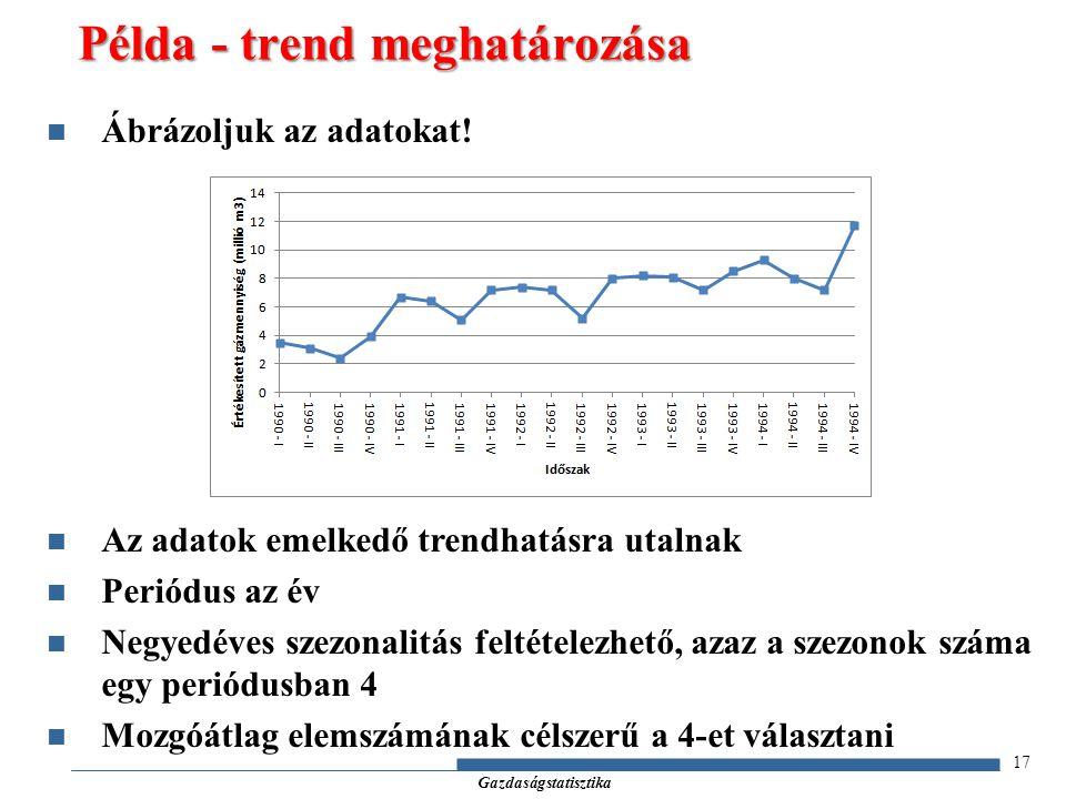 Gazdaságstatisztika 17 Ábrázoljuk az adatokat! Az adatok emelkedő trendhatásra utalnak Periódus az év Negyedéves szezonalitás feltételezhető, azaz a s
