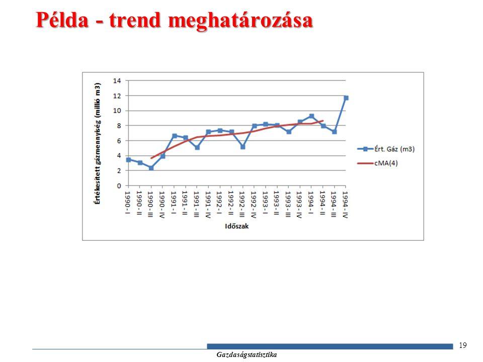 Gazdaságstatisztika 19 Példa - trend meghatározása