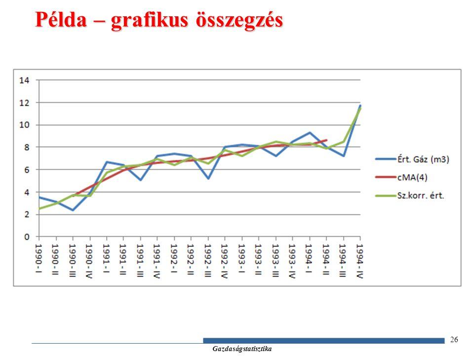 Gazdaságstatisztika 26 Példa – grafikus összegzés