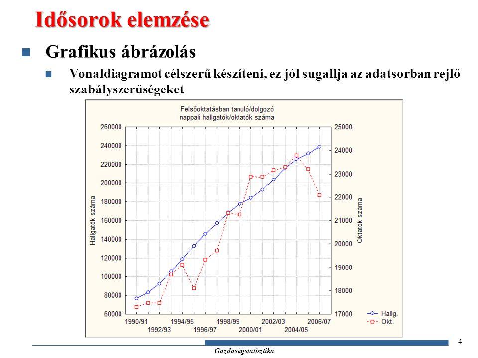 Gazdaságstatisztika 4 Grafikus ábrázolás Vonaldiagramot célszerű készíteni, ez jól sugallja az adatsorban rejlő szabályszerűségeket Idősorok elemzése