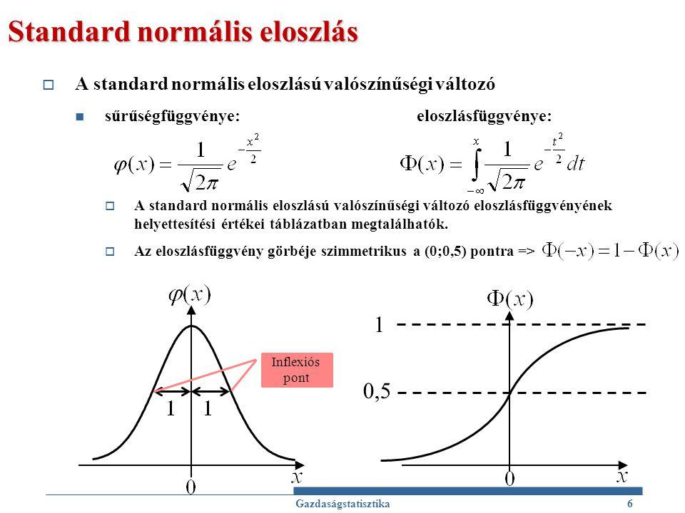 Standard normális eloszlás  A standard normális eloszlású valószínűségi változó sűrűségfüggvénye: eloszlásfüggvénye:  A standard normális eloszlású