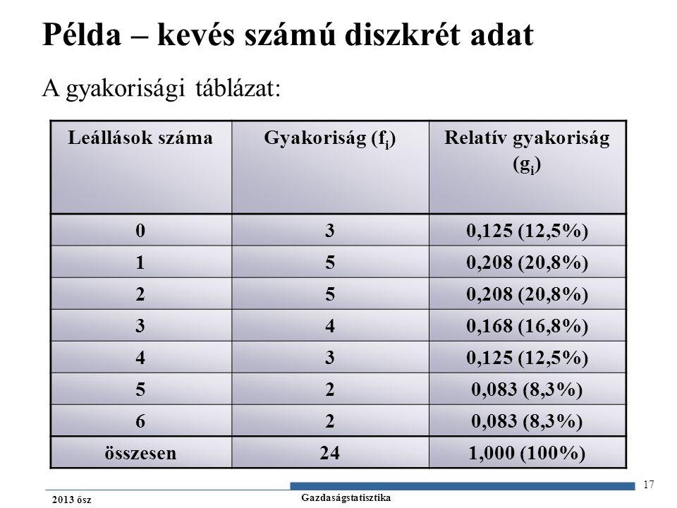 Gazdaságstatisztika 2013 ősz Leállások számaGyakoriság (f i )Relatív gyakoriság (g i ) 030,125 (12,5%) 150,208 (20,8%) 25 340,168 (16,8%) 430,125 (12,5%) 520,083 (8,3%) 62 összesen241,000 (100%) A gyakorisági táblázat: 17 Példa – kevés számú diszkrét adat