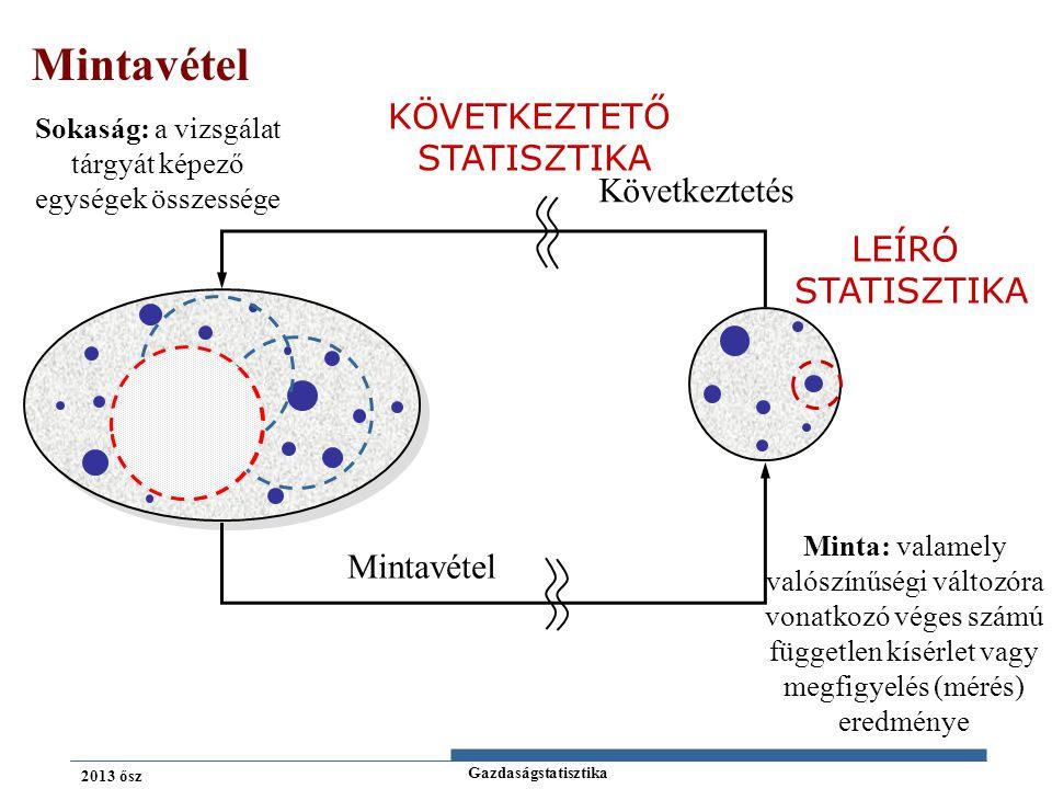 Gazdaságstatisztika 2013 ősz Sokaság: a vizsgálat tárgyát képező egységek összessége Minta: valamely valószínűségi változóra vonatkozó véges számú független kísérlet vagy megfigyelés (mérés) eredménye Mintavétel Következtetés Mintavétel LEÍRÓ STATISZTIKA KÖVETKEZTETŐ STATISZTIKA