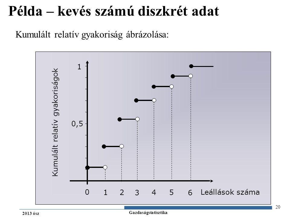 Gazdaságstatisztika 2013 ősz Kumulált relatív gyakoriság ábrázolása: Kumulált relatív gyakoriságok Leállások száma 0 12 3 4 5 6 1 0,5 20 Példa – kevés számú diszkrét adat