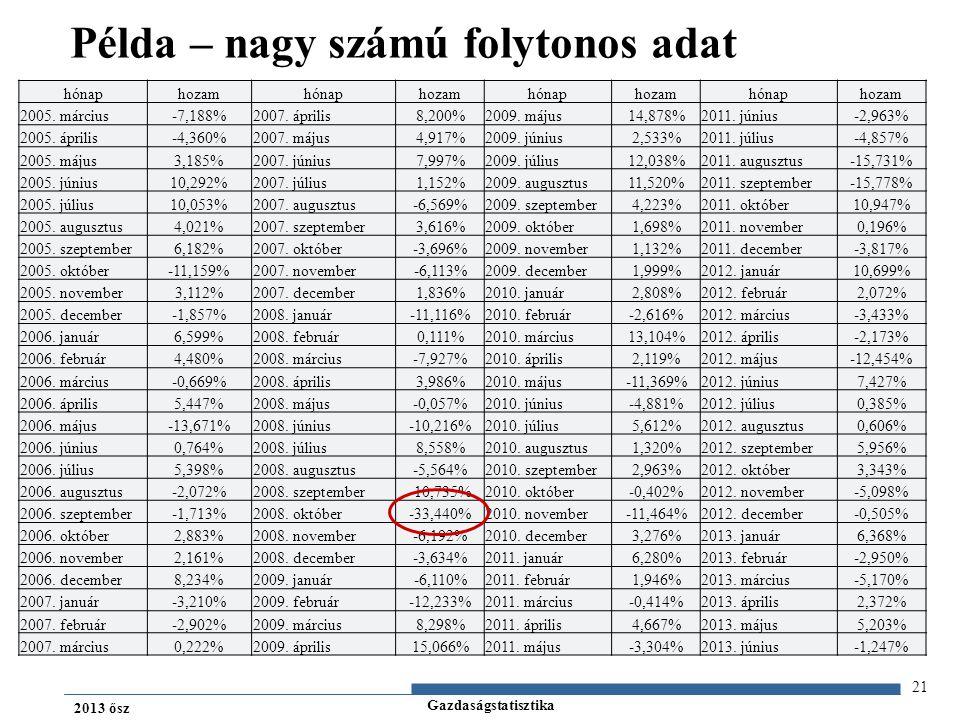 Gazdaságstatisztika 2013 ősz Példa – nagy számú folytonos adat 21 hónaphozamhónaphozamhónaphozamhónaphozam 2005.