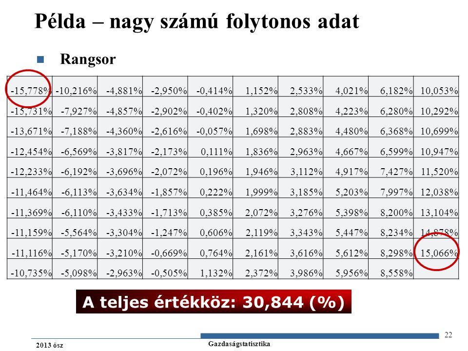 Gazdaságstatisztika 2013 ősz Rangsor 22 Példa – nagy számú folytonos adat A teljes értékköz: 30,844 (%) -15,778%-10,216%-4,881%-2,950%-0,414%1,152%2,533%4,021%6,182%10,053% -15,731%-7,927%-4,857%-2,902%-0,402%1,320%2,808%4,223%6,280%10,292% -13,671%-7,188%-4,360%-2,616%-0,057%1,698%2,883%4,480%6,368%10,699% -12,454%-6,569%-3,817%-2,173%0,111%1,836%2,963%4,667%6,599%10,947% -12,233%-6,192%-3,696%-2,072%0,196%1,946%3,112%4,917%7,427%11,520% -11,464%-6,113%-3,634%-1,857%0,222%1,999%3,185%5,203%7,997%12,038% -11,369%-6,110%-3,433%-1,713%0,385%2,072%3,276%5,398%8,200%13,104% -11,159%-5,564%-3,304%-1,247%0,606%2,119%3,343%5,447%8,234%14,878% -11,116%-5,170%-3,210%-0,669%0,764%2,161%3,616%5,612%8,298%15,066% -10,735%-5,098%-2,963%-0,505%1,132%2,372%3,986%5,956%8,558%