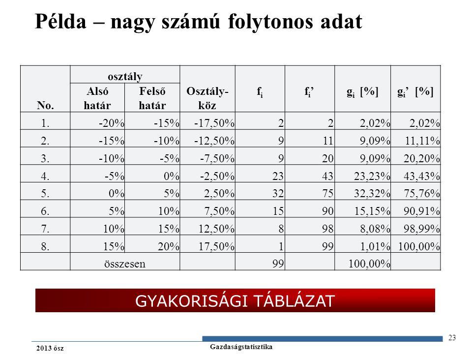 Gazdaságstatisztika 2013 ősz 23 Példa – nagy számú folytonos adat No.