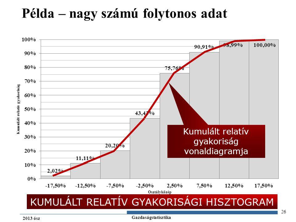 Gazdaságstatisztika 2013 ősz 26 Példa – nagy számú folytonos adat KUMULÁLT RELATÍV GYAKORISÁGI HISZTOGRAM Kumulált relatív gyakoriság vonaldiagramja