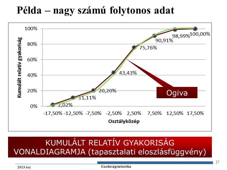Gazdaságstatisztika 2013 ősz 27 Példa – nagy számú folytonos adat KUMULÁLT RELATÍV GYAKORISÁG VONALDIAGRAMJA (tapasztalati eloszlásfüggvény) Ogiva