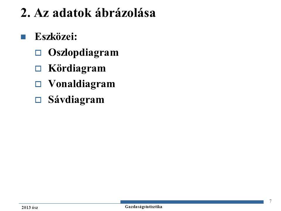 Gazdaságstatisztika 2013 ősz Adatok ábrázolása: PÁLCIKA DIAGRAM gyakoriságok Relatív gyakoriságok Leállások száma 5 4 3 2 1 0,2 0,16 0,12 0,08 0,04 0 123456 18 Példa – kevés számú diszkrét adat