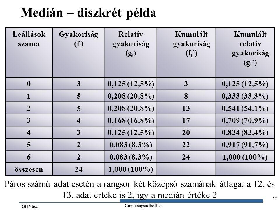 Gazdaságstatisztika 2013 ősz 12 Medián – diszkrét példa Leállások száma Gyakoriság (f i ) Relatív gyakoriság (g i ) Kumulált gyakoriság (f i ') Kumulá