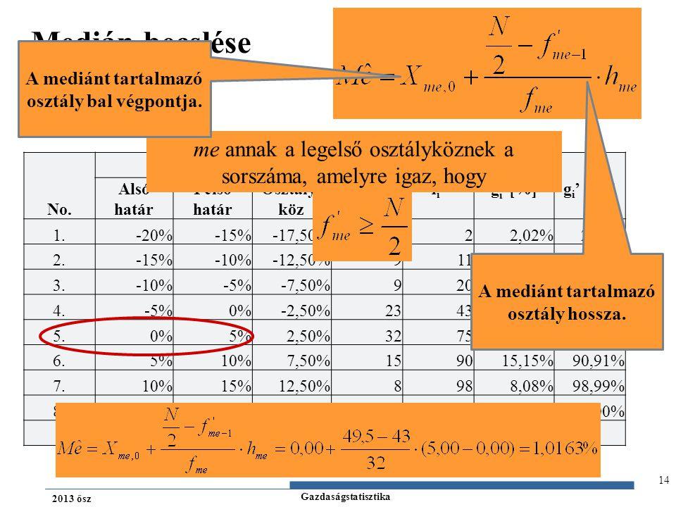 Gazdaságstatisztika 2013 ősz 14 Medián becslése No. osztály Osztály- köz fifi fi'fi'g i [%]g i ' [%] Alsó határ Felső határ 1.-20%-15%-17,50%222,02% 2