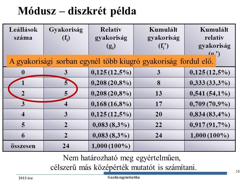 Gazdaságstatisztika 2013 ősz Módusz – diszkrét példa 16 Leállások száma Gyakoriság (f i ) Relatív gyakoriság (g i ) Kumulált gyakoriság (f i ') Kumulá