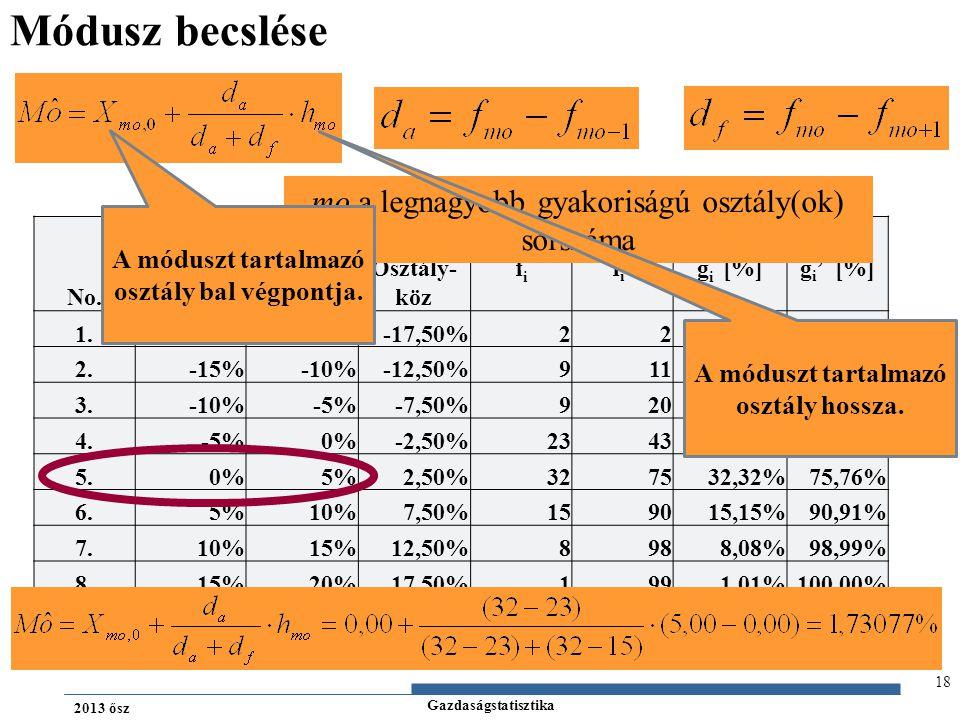 Gazdaságstatisztika 2013 ősz 18 Módusz becslése No. osztály Osztály- köz fifi fi'fi'g i [%]g i ' [%] Alsó határ Felső határ 1.-20%-15%-17,50%222,02% 2
