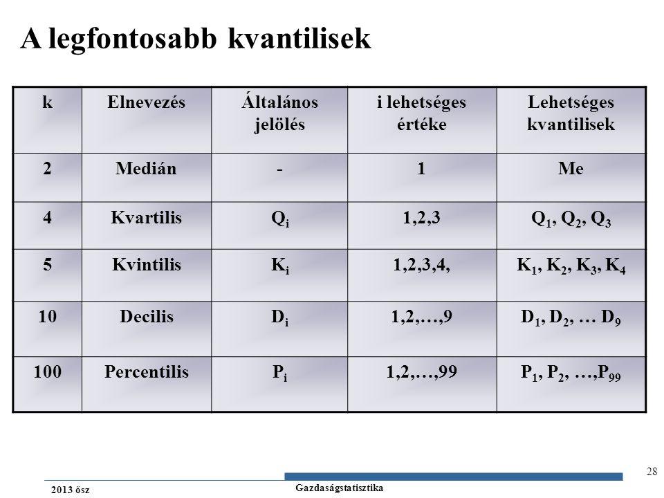 Gazdaságstatisztika 2013 ősz A legfontosabb kvantilisek kElnevezésÁltalános jelölés i lehetséges értéke Lehetséges kvantilisek 2Medián-1Me 4KvartilisQ