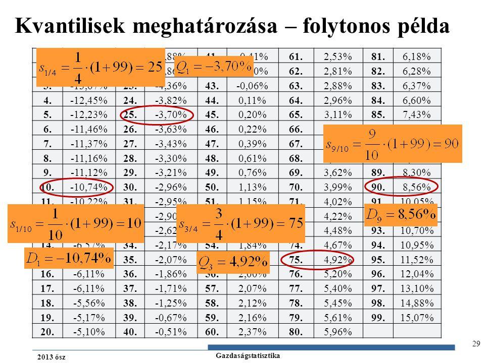 Gazdaságstatisztika 2013 ősz Kvantilisek meghatározása – folytonos példa 29 1.-15,78%21.-4,88%41.-0,41%61.2,53%81.6,18% 2.-15,73%22.-4,86%42.-0,40%62.