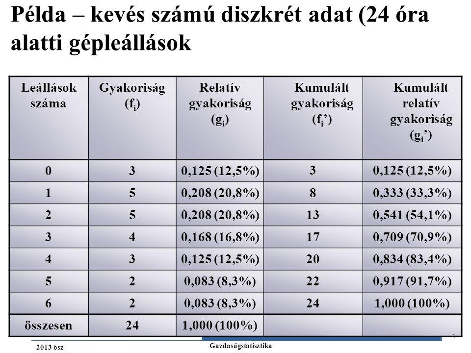 Gazdaságstatisztika 2013 ősz Adatok ábrázolása: PÁLCIKA DIAGRAM gyakoriságok Relatív gyakoriságok Leállások száma 5 4 3 2 1 0,2 0,16 0,12 0,08 0,04 0 123456 4 Példa – kevés számú diszkrét adat