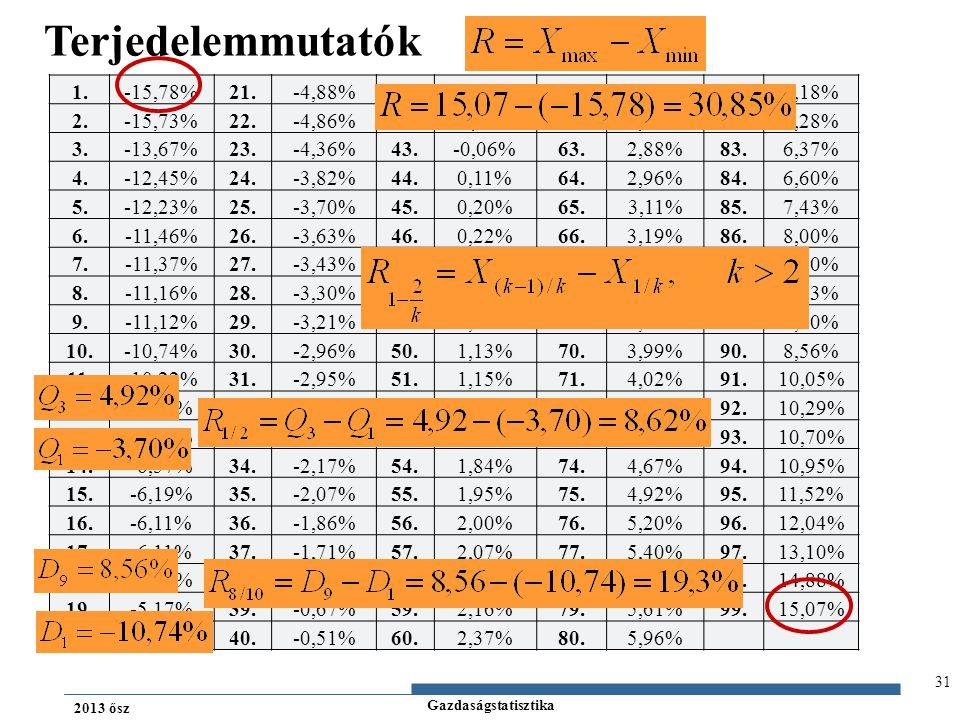 Gazdaságstatisztika 2013 ősz 31 Terjedelemmutatók 1.-15,78%21.-4,88%41.-0,41%61.2,53%81.6,18% 2.-15,73%22.-4,86%42.-0,40%62.2,81%82.6,28% 3.-13,67%23.