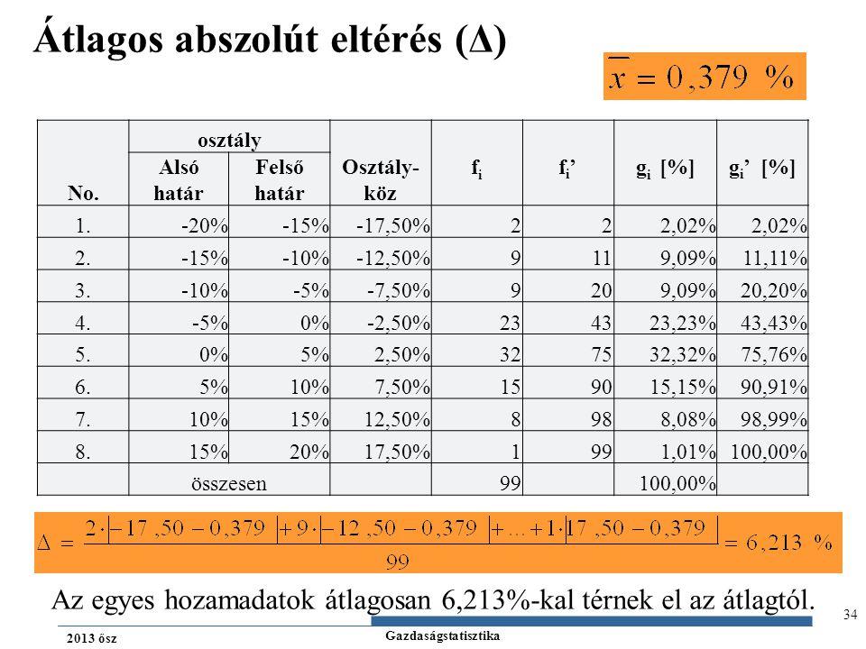 Gazdaságstatisztika 2013 ősz 34 Átlagos abszolút eltérés (Δ) No. osztály Osztály- köz fifi fi'fi'g i [%]g i ' [%] Alsó határ Felső határ 1.-20%-15%-17