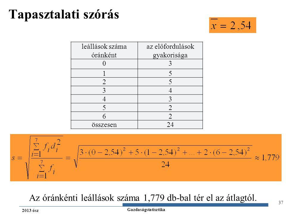 Gazdaságstatisztika 2013 ősz 37 Tapasztalati szórás leállások száma óránként az előfordulások gyakorisága 03 15 25 34 43 52 62 összesen24 Az óránkénti