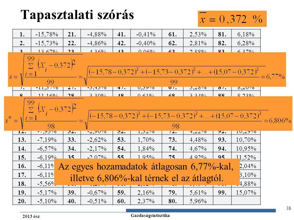 Gazdaságstatisztika 2013 ősz 38 Tapasztalati szórás 1.-15,78%21.-4,88%41.-0,41%61.2,53%81.6,18% 2.-15,73%22.-4,86%42.-0,40%62.2,81%82.6,28% 3.-13,67%2