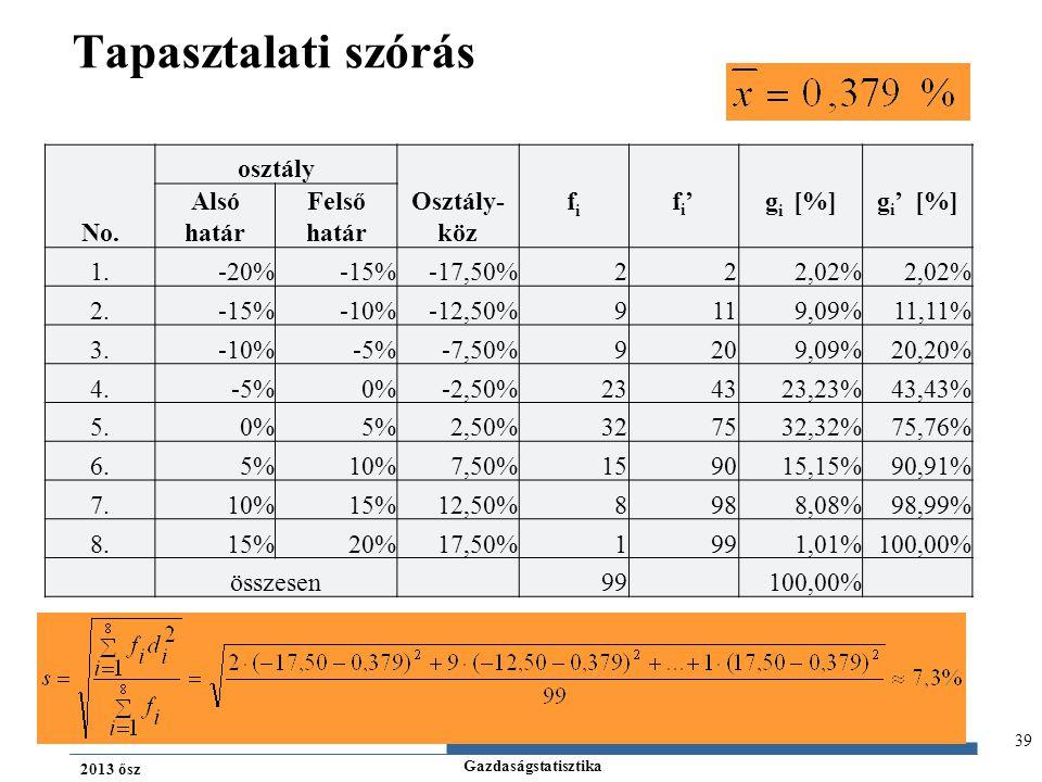 Gazdaságstatisztika 2013 ősz 39 Tapasztalati szórás No. osztály Osztály- köz fifi fi'fi'g i [%]g i ' [%] Alsó határ Felső határ 1.-20%-15%-17,50%222,0