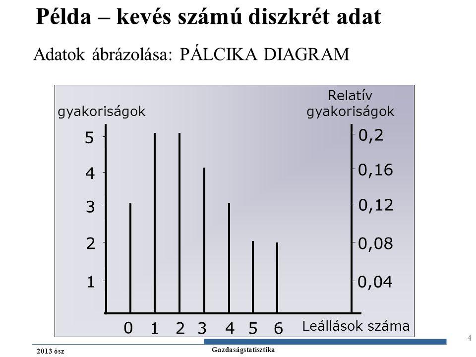 Gazdaságstatisztika 2013 ősz Kumulált relatív gyakoriság ábrázolása: Kumulált relatív gyakoriságok Leállások száma 0 12 3 4 5 6 1 0,5 5 Példa – kevés számú diszkrét adat