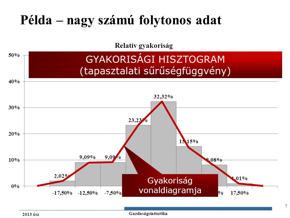 Gazdaságstatisztika 2013 ősz 7 Példa – nagy számú folytonos adat GYAKORISÁGI HISZTOGRAM (tapasztalati sűrűségfüggvény) Gyakoriság vonaldiagramja