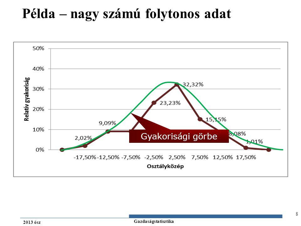 Gazdaságstatisztika 2013 ősz Kvantilisek meghatározása – folytonos példa 29 1.-15,78%21.-4,88%41.-0,41%61.2,53%81.6,18% 2.-15,73%22.-4,86%42.-0,40%62.2,81%82.6,28% 3.-13,67%23.-4,36%43.-0,06%63.2,88%83.6,37% 4.-12,45%24.-3,82%44.0,11%64.2,96%84.6,60% 5.-12,23%25.-3,70%45.0,20%65.3,11%85.7,43% 6.-11,46%26.-3,63%46.0,22%66.3,19%86.8,00% 7.-11,37%27.-3,43%47.0,39%67.3,28%87.8,20% 8.-11,16%28.-3,30%48.0,61%68.3,34%88.8,23% 9.-11,12%29.-3,21%49.0,76%69.3,62%89.8,30% 10.-10,74%30.-2,96%50.1,13%70.3,99%90.8,56% 11.-10,22%31.-2,95%51.1,15%71.4,02%91.10,05% 12.-7,93%32.-2,90%52.1,32%72.4,22%92.10,29% 13.-7,19%33.-2,62%53.1,70%73.4,48%93.10,70% 14.-6,57%34.-2,17%54.1,84%74.4,67%94.10,95% 15.-6,19%35.-2,07%55.1,95%75.4,92%95.11,52% 16.-6,11%36.-1,86%56.2,00%76.5,20%96.12,04% 17.-6,11%37.-1,71%57.2,07%77.5,40%97.13,10% 18.-5,56%38.-1,25%58.2,12%78.5,45%98.14,88% 19.-5,17%39.-0,67%59.2,16%79.5,61%99.15,07% 20.-5,10%40.-0,51%60.2,37%80.5,96%