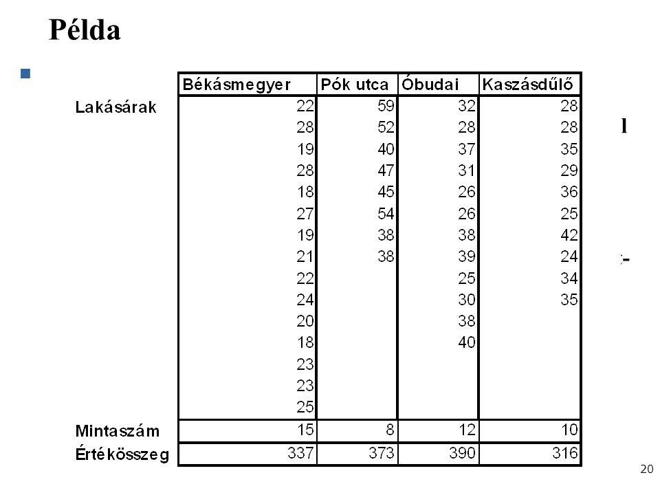 Gazdaságstatisztika, 2012 Példa Első feladatunk az, hogy határozzuk meg és hasonlítsuk össze egymással az egyes részsokaságokba tartozó lakások átlagos kínálati árát, és állítsuk elő azokból az adott napon eladásra kínált 45 lakás átlagos árát.
