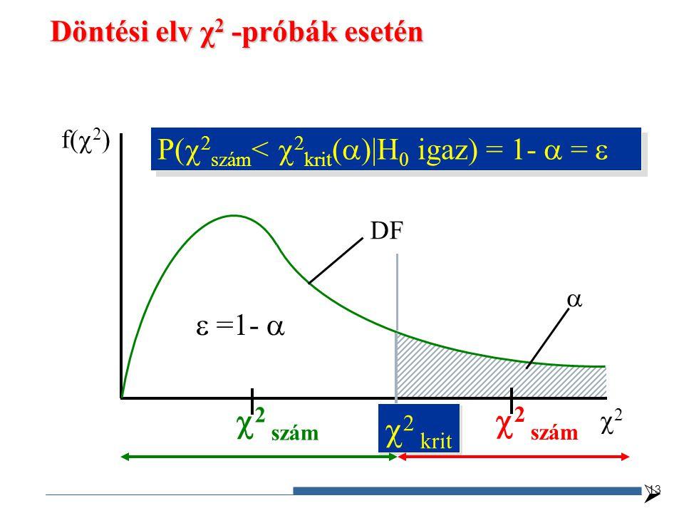 Döntési elv χ 2 -próbák esetén f(  2 ) 22 DF   2 krit  2 szám   =1-  P(  2 szám <  2 krit (  ) H 0 igaz) = 1-  =  13