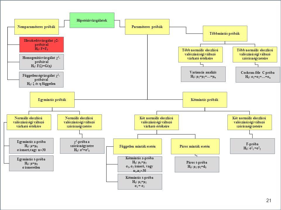 21 Hipotézisvizsgálatok Nemparaméteres próbákParaméteres próbák Egymintás próbákKétmintás próbák Többmintás próbák Normális eloszlású valószínűségi vá