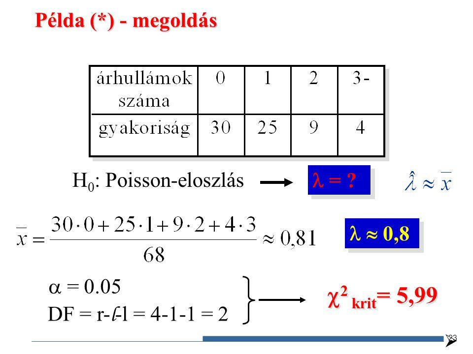 H 0 : Poisson-eloszlás = ?  0,8  DF = r- l -l = 4-1-1 = 2  = 0.05  2 krit = 5,99 23 Példa (*) - megoldás