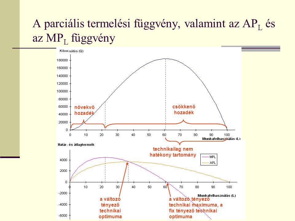 A parciális termelési függvény, valamint az AP L és az MP L függvény növekvő hozadék csökkenő hozadék technikailag nem hatékony tartomány a változó té