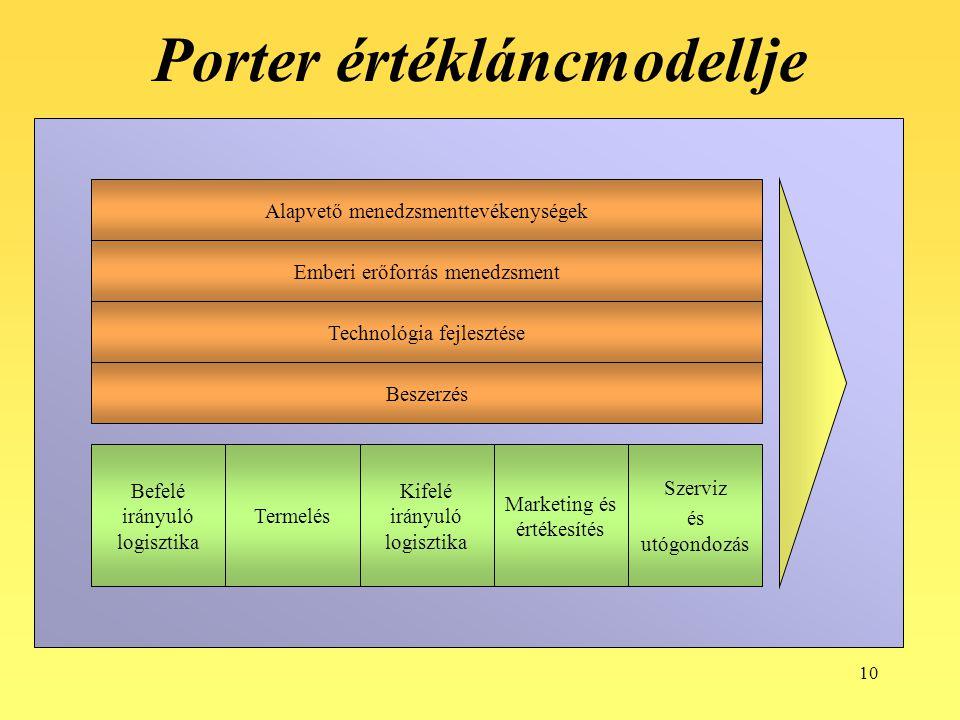 10 Porter értékláncmodellje Alapvető menedzsmenttevékenységek Emberi erőforrás menedzsment Technológia fejlesztése Beszerzés Befelé irányuló logisztik