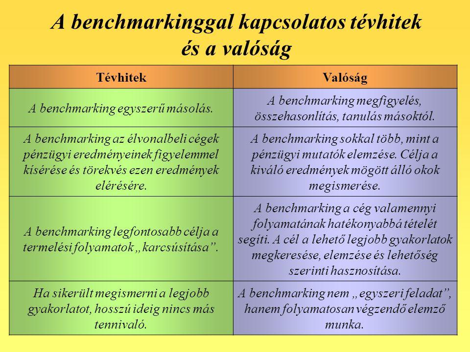 A benchmarkinggal kapcsolatos tévhitek és a valóság TévhitekValóság A benchmarking egyszerű másolás. A benchmarking megfigyelés, összehasonlítás, tanu