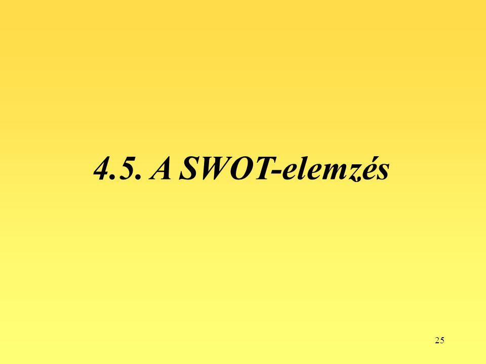 25 4.5. A SWOT-elemzés