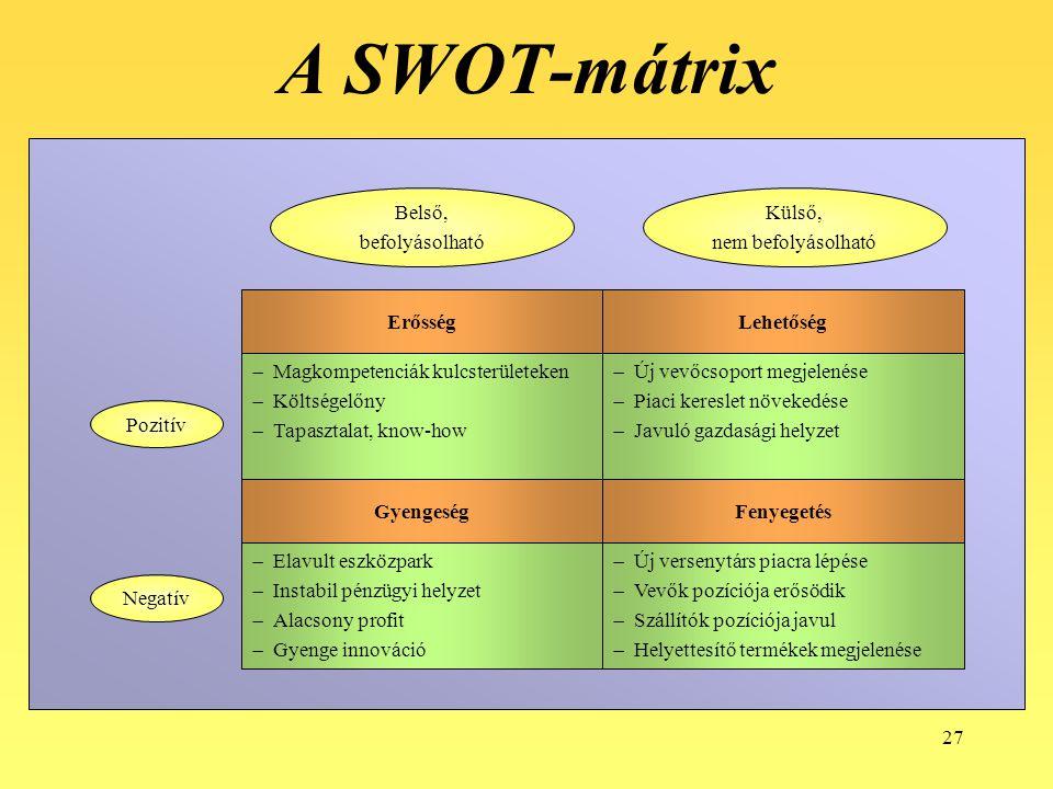 27 A SWOT-mátrix  Új versenytárs piacra lépése  Vevők pozíciója erősödik  Szállítók pozíciója javul  Helyettesítő termékek megjelenése  Elavult e