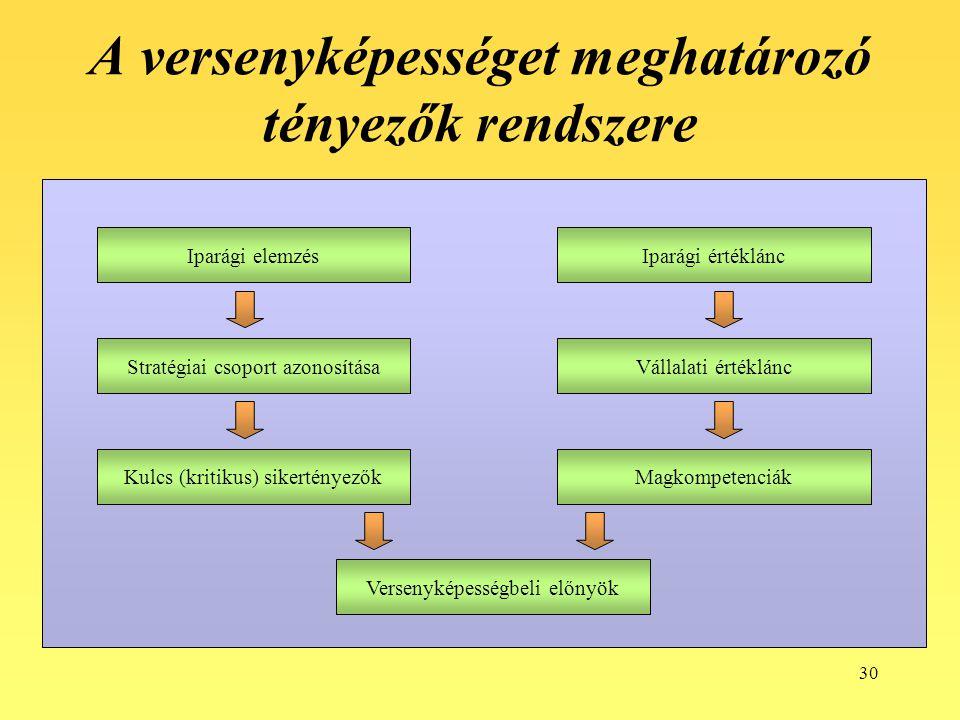 30 A versenyképességet meghatározó tényezők rendszere Iparági elemzésIparági értéklánc Stratégiai csoport azonosításaVállalati értéklánc Kulcs (kritik