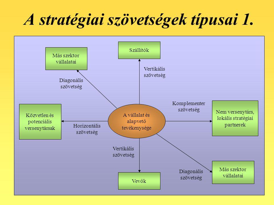 34 A stratégiai szövetségek típusai 1. A vállalat és alapvető tevékenysége Szállítók Vevők Közvetlen és potenciális versenytársak Nem versenytárs, lok