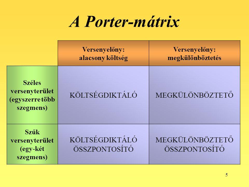 5 A Porter-mátrix Versenyelőny: alacsony költség Versenyelőny: megkülönböztetés Széles versenyterület (egyszerre több szegmens) KÖLTSÉGDIKTÁLÓMEGKÜLÖN