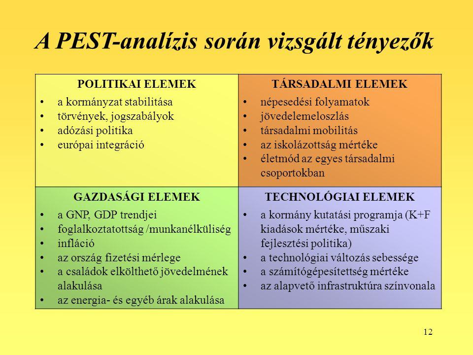 12 POLITIKAI ELEMEK a kormányzat stabilitása törvények, jogszabályok adózási politika európai integráció TÁRSADALMI ELEMEK népesedési folyamatok jövedelemeloszlás társadalmi mobilitás az iskolázottság mértéke életmód az egyes társadalmi csoportokban GAZDASÁGI ELEMEK a GNP, GDP trendjei foglalkoztatottság /munkanélküliség infláció az ország fizetési mérlege a családok elkölthető jövedelmének alakulása az energia- és egyéb árak alakulása TECHNOLÓGIAI ELEMEK a kormány kutatási programja (K+F kiadások mértéke, műszaki fejlesztési politika) a technológiai változás sebessége a számítógépesítettség mértéke az alapvető infrastruktúra színvonala A PEST-analízis során vizsgált tényezők
