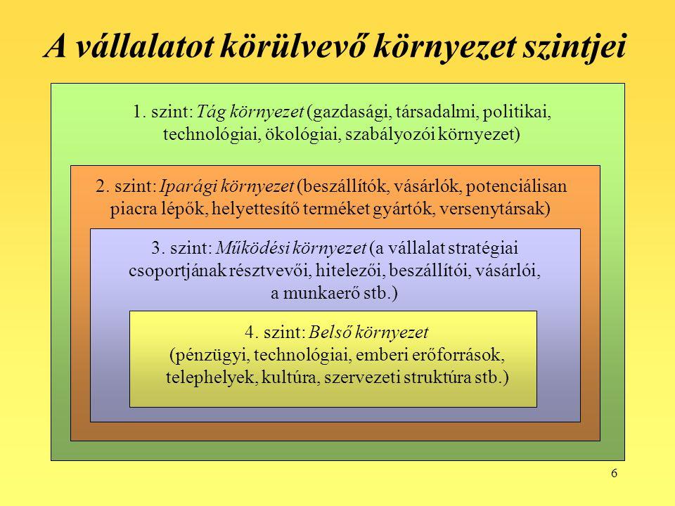 6 1. szint: Tág környezet (gazdasági, társadalmi, politikai, technológiai, ökológiai, szabályozói környezet) 2. szint: Iparági környezet (beszállítók,