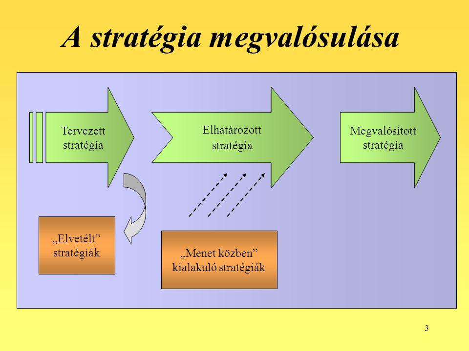 """3 A stratégia megvalósulása Megvalósított stratégia Tervezett stratégia Elhatározott stratégia """"Elvetélt"""" stratégiák """"Menet közben"""" kialakuló stratégi"""