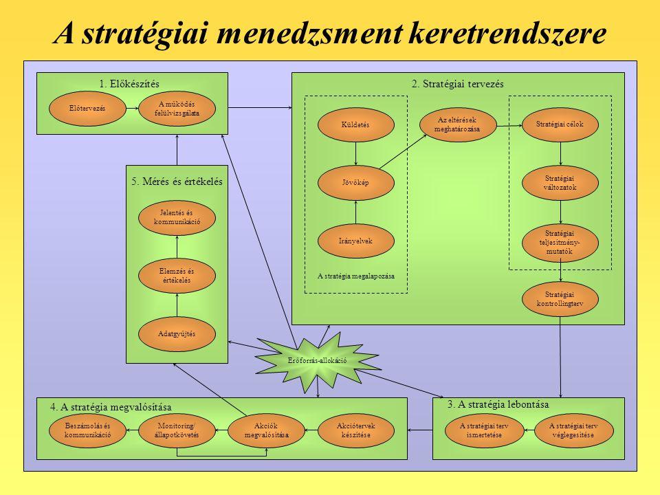 5 Küldetés Jövőkép Irányelvek A stratégia megalapozása Stratégiai célok Stratégiai változatok Stratégiai teljesítmény- mutatók 2. Stratégiai tervezés