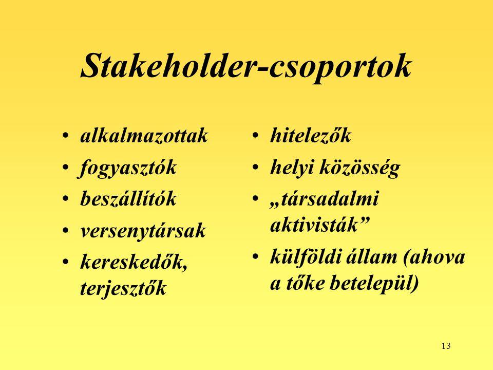 """13 Stakeholder-csoportok alkalmazottak fogyasztók beszállítók versenytársak kereskedők, terjesztők hitelezők helyi közösség """"társadalmi aktivisták külföldi állam (ahova a tőke betelepül)"""